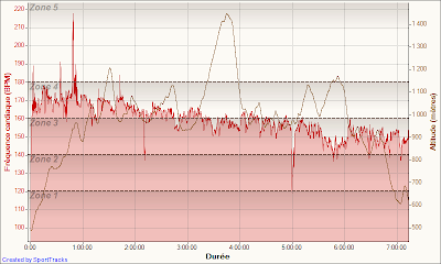 Trail de Vulcain 2012 - fréquence cardiaque + dénivelé