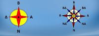 σημεία του ορίζοντα,Βορράς,Νότος,Ανατολή,Δύση,πυξίδα,cardinal points, North, South, East, West, compass