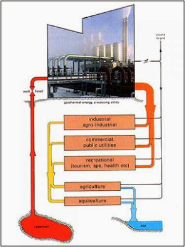 Cascading Geothermal A New New Energy