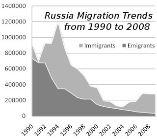 russia-migration-history.jpg