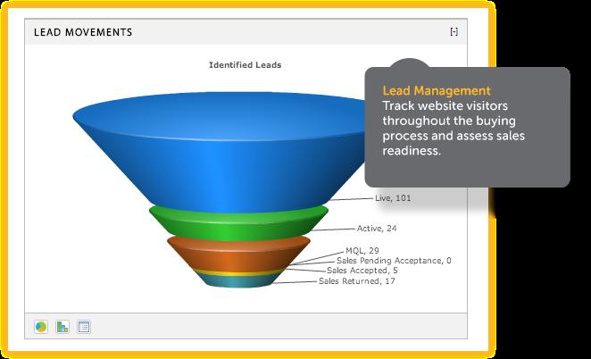 Leads Продажба на клиенти