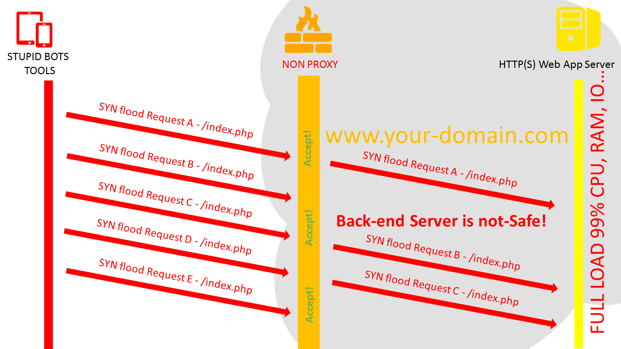 Install vDDoS Proxy to AntiDDOS, DOS, SYN Flood, HTTP Floods attack