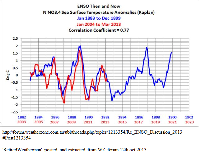 enso  sst repeating pattern