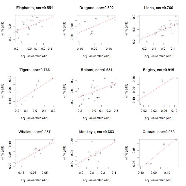 各隊逐年校正後入場數差異與勝率差異相關圖