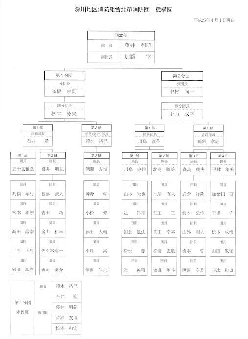 北竜消防団・機構図