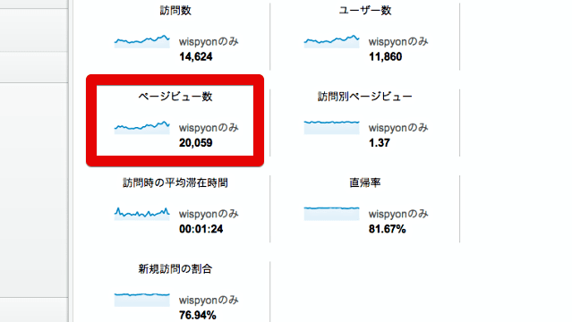 20000pvのGoogle Analytics