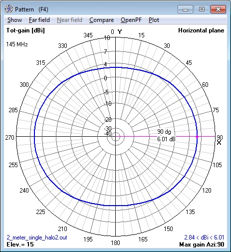 144 MHz single Halo Antenna at 1λ azimuth
