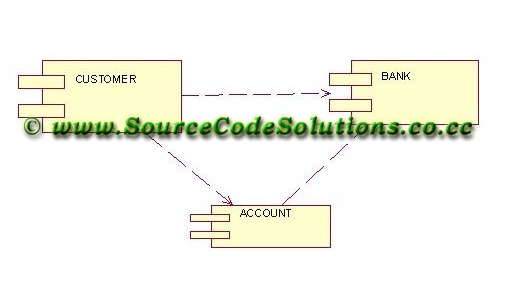 Component diagram for internet banking system cs1403 case tools thus the component diagram for internet banking system was designed using the software rational rose with various uml unified modeling language diagrams ccuart