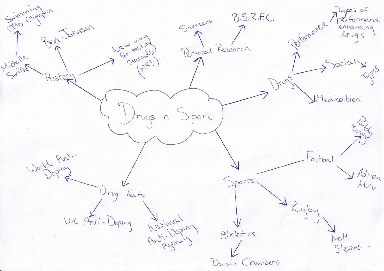 epq topic ideas
