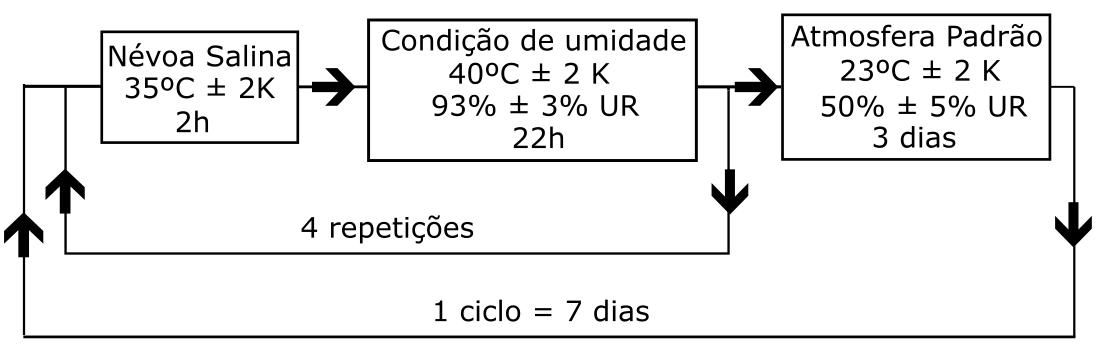 Figura 3: Fluxograma de condicionamento dos módulos no teste de salt spray, sendo as tolerâncias de temperaturas medidas em kelvin (K). UR é a umidade relativa da câmara. Crédito: Fluxograma traduzido e adaptado da norma IEC 60068-2-52