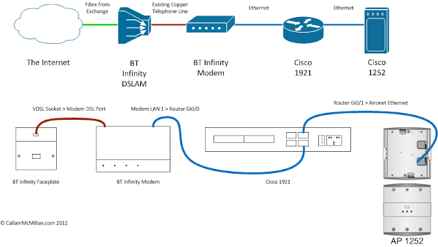 BT Infinity on Cisco Router: Read This First