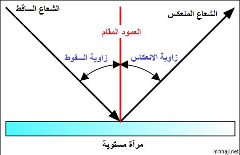 دروس ميدان  الظواهر الضوئية Refliction+laws