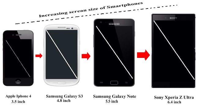 Smartphones screens