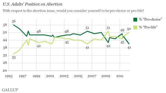 Gallup, nivel más bajo de abortistas desde el inicio de la serie