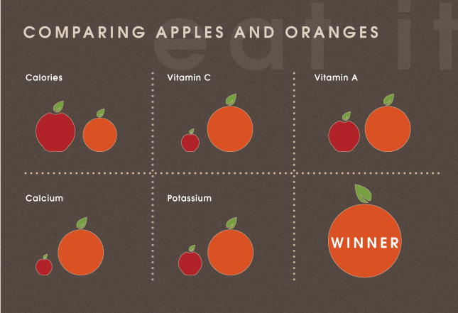 compare and contrast essay on apples and oranges