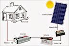 Solarni komplet za vikendice MVV 1000W - čisti sinus
