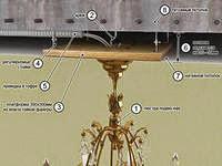 Крепление люстр к гиспокартонному потолку