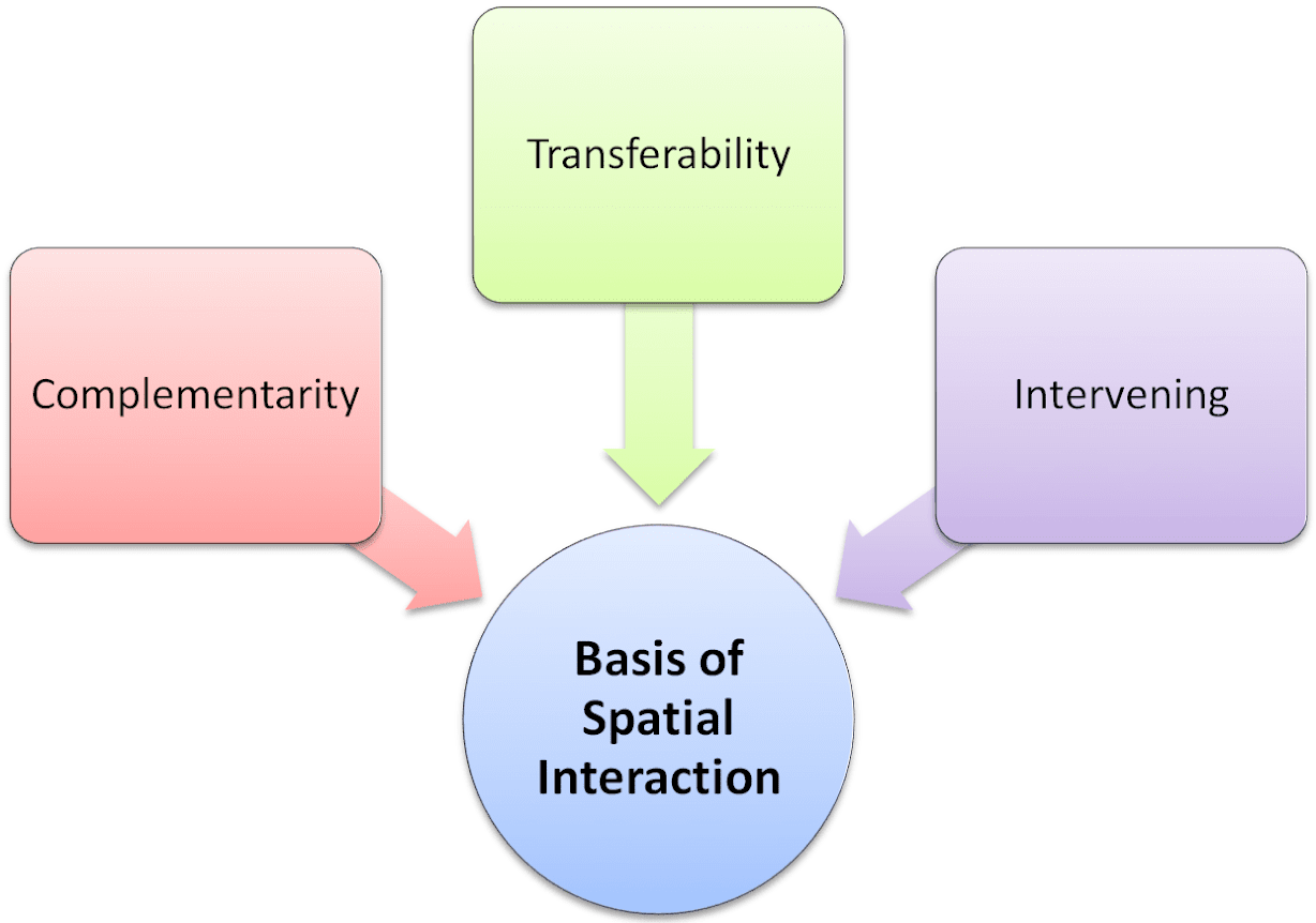 Basis of Spatial Interaction