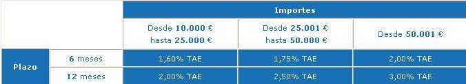 Creditos Hipotecas Dep Sitos Azules Ibanesto Abril 2011