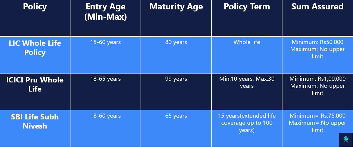 NRI Life Insurance : Whole Life Insurance Comparison