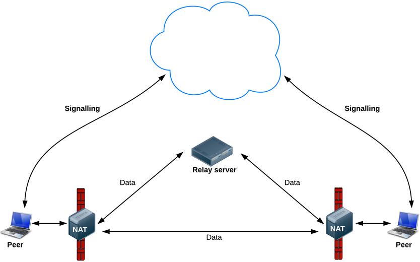 WebRTC Data Pathways