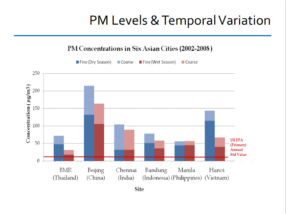 PM levels and temporal variation in six Asian countries (2002-2006)