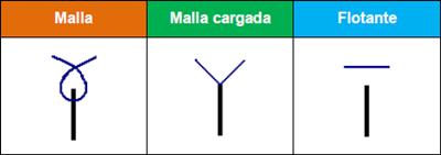 Representación de mallas por esquema técnico