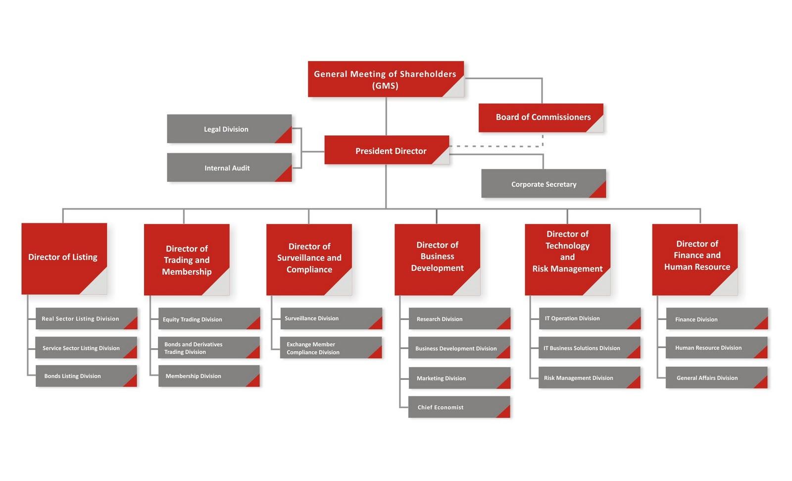 struktur organisasi toyota Struktur organisasi tmmin sumber : toyota motor manufacturing indonesia 15 153 uraian pekerjaan tmmin yang merupakan perusahaan otomotif besar dan terkenal di setiap bagiannya mempunyai tugas masing-masing, untuk uraian pekerjaan di setiap bagiannya adalah: 1.