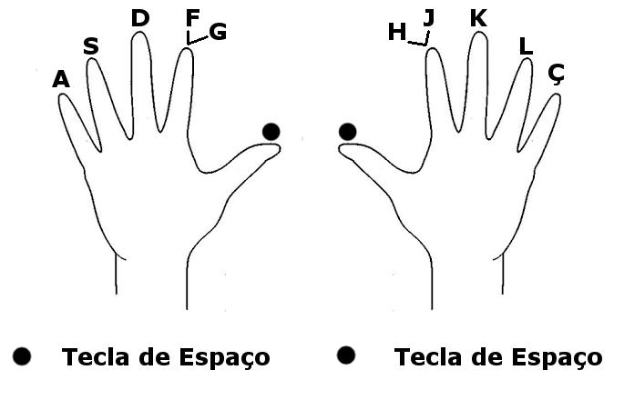 Mão direita e mão esquerda