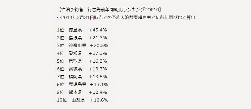 【宿泊予約者 行き先前年同期比ランキングTOP10】 ※2014年3月31日時点での予約人泊数実績をもとに前年同期比で算出。 1位徳島県+45.4%、2位島根県+21.3%、3位神奈川県+20.5%、4位愛知県+17.3%、5位鳥取県+16.3%、6位宮城県+13.7%、7位福岡県+13.5%、8位鹿児島県+13.1%、9位熊本県+12.4%、10位山梨県+10.6%