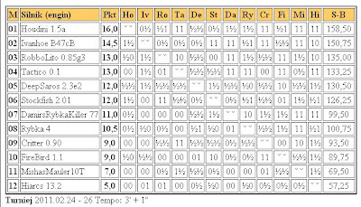 Jurek Chess Ranking (JCR) - Page 2 Superliga26.02.2011