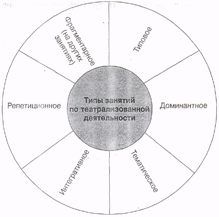 занятий (Схема 7)