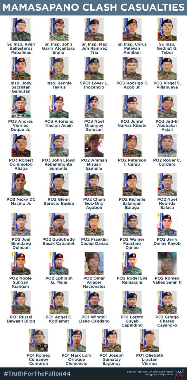 names and photos of casualties of the 2015 maguindanao clash