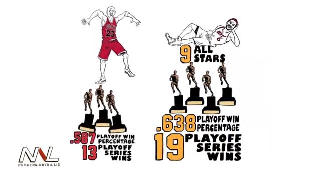 *你覺得LBJ勝過MJ了嗎?:數字不會說謊! 3