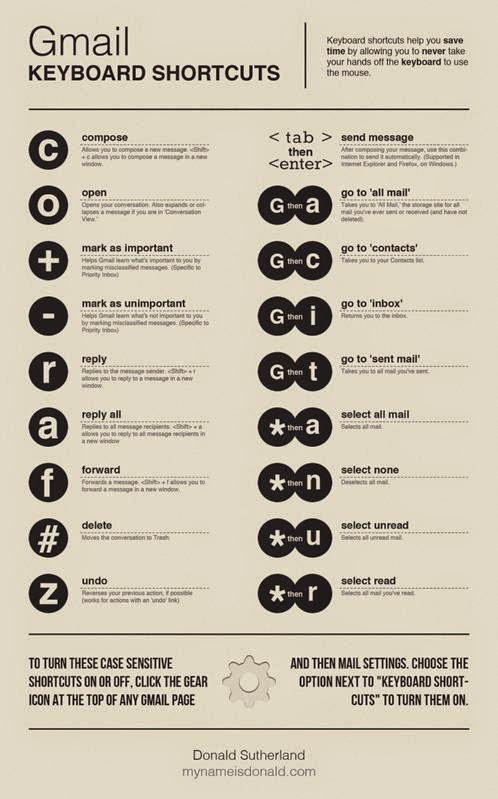 Infografía. Atajos de teclado para Gmail