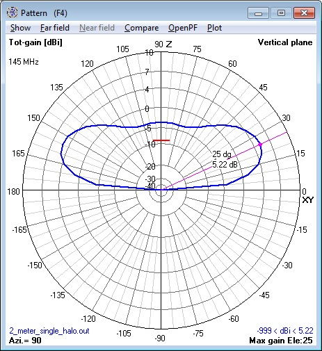 144 MHz single Halo Antenna elevation pattern