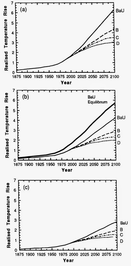 IPCC First Assessment Fig 6.11