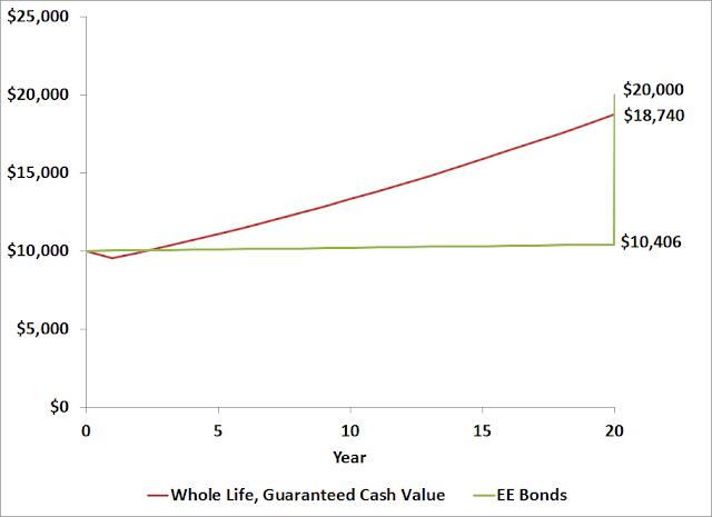 Whole Life Insurance vs EE Bonds vs Munis
