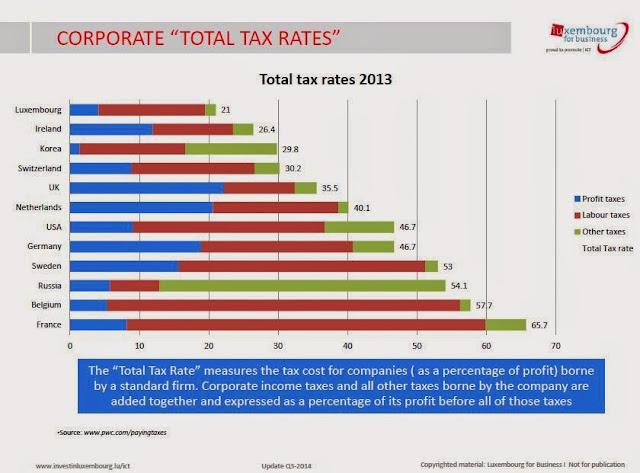 ルクセンブルクの法人税の他国との比較