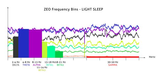 Frequency bins | evsc