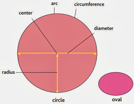 circle radius, center, arc, circumference, diameter, oval