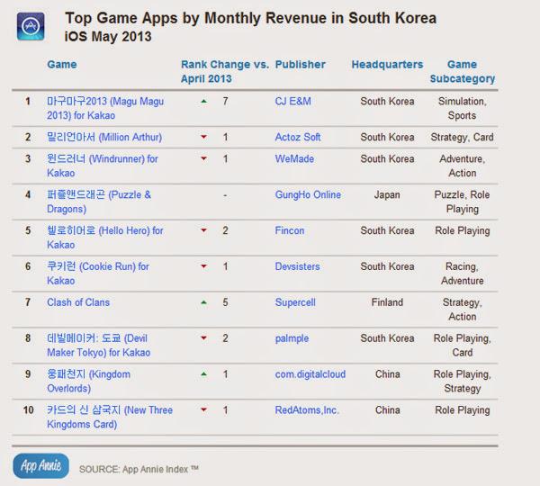 Hàn Quốc là thiên đường game của Kakao Talk 6