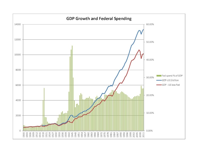 Federal Spending and GDP