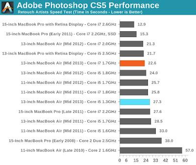 MacBook Air Mid 2013 Adobe Photoshop CS5 Performance AnandTech