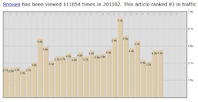Статистика в Википедии по запросу Япония