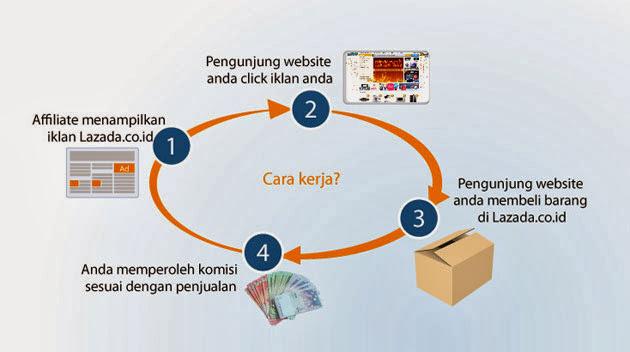 Bagan yang menunjukkan bagaimana program affiliate Lazada bekerja. Courtesy: Lazada.co.id