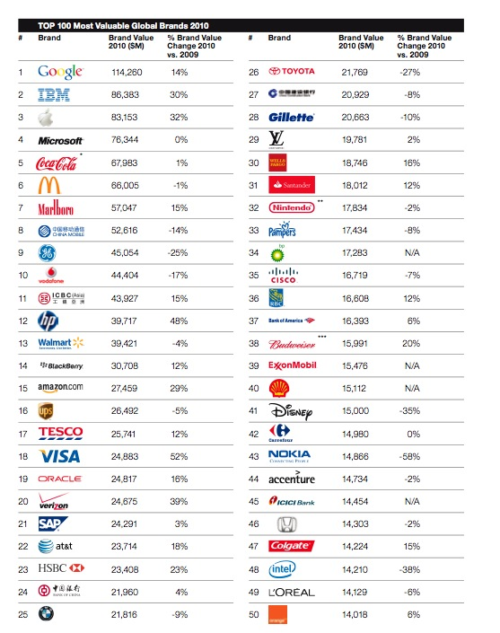 Top 100 Most Valuable Global Brands 2010 | GECB