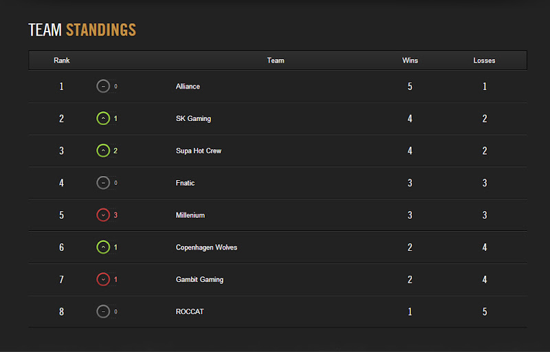 LCS Mùa Hè 2014: Kết quả tuần thi đấu thứ 2 2