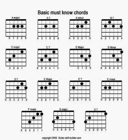 Guitar pani da guitar tabs : guitar chords and tabs
