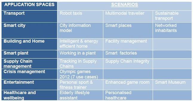 The eighteen application scenarios